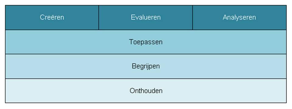 creëren_evalueren_analyseren_2.png